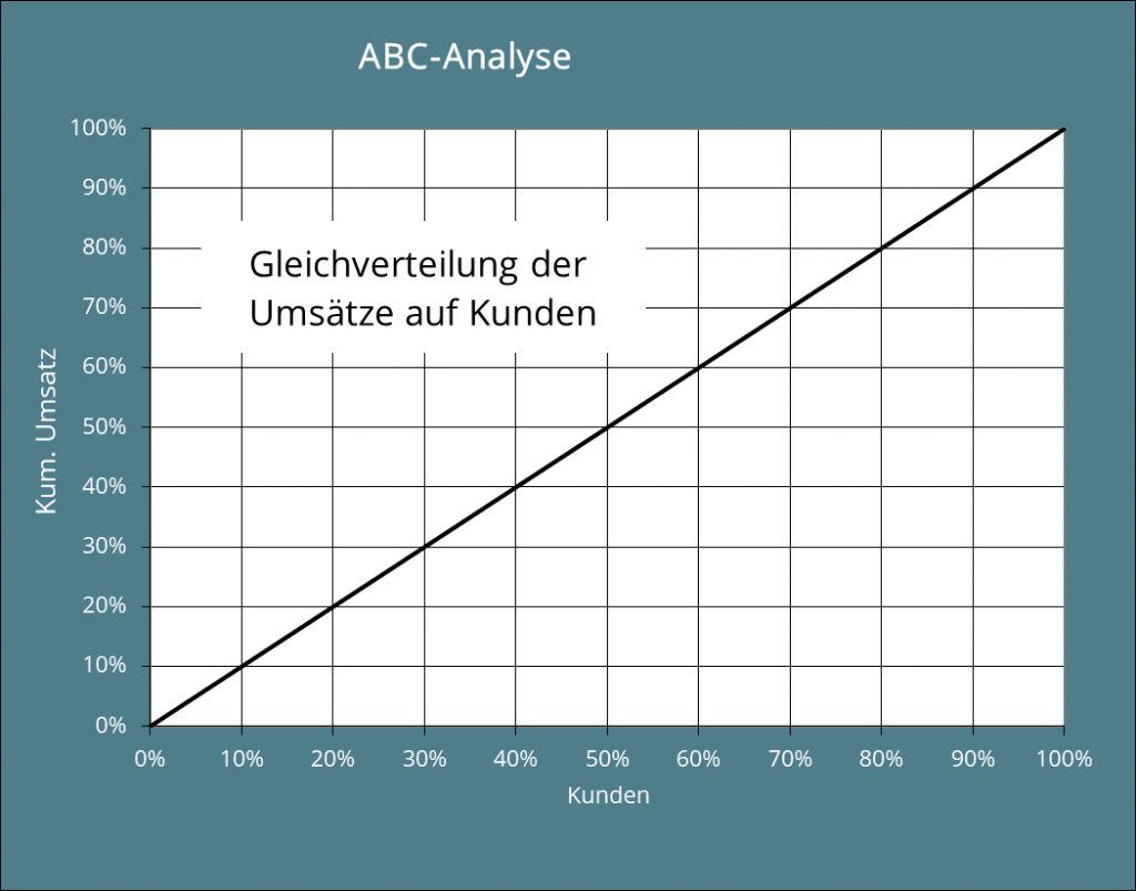 Abb. 2: Grafische Darstellung der klassischen ABC-Analyse bei Gleichverteilung