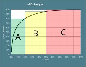 Grafische Darstellung der klassischen ABC-Analyse