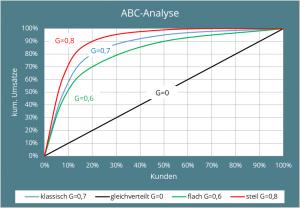 Abb. 4: Grafische Darstellung der klassischen ABC-Analyse bei unterschiedlichen Gini-Koeffizienten.