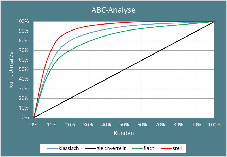 Abb. 3: Grafische Darstellung der klassischen ABC-Analyse bei unterschiedlichen Ungleichverteilungen
