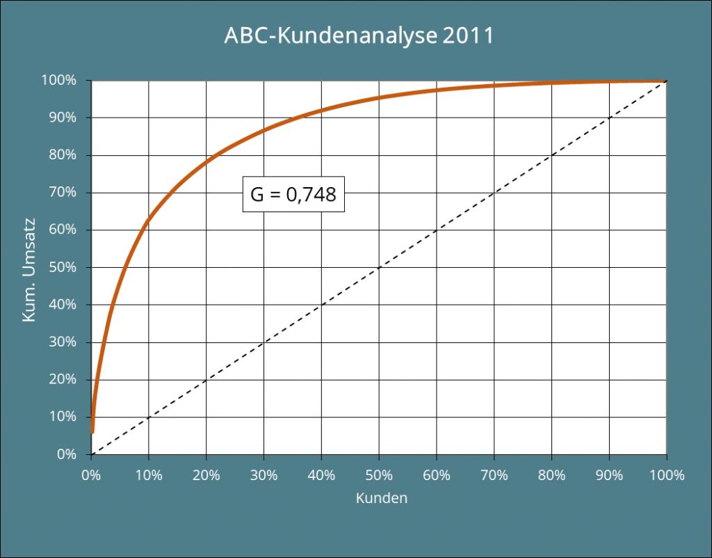 Abb. 6: Grafische Darstellung der ABC-Analyse mit Gini-Koeffizient für 2011.
