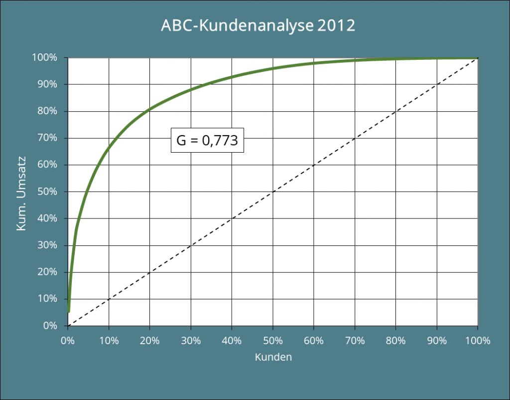 Abb. 5: Grafische Darstellung der ABC-Analyse mit Gini-Koeffizient 2012