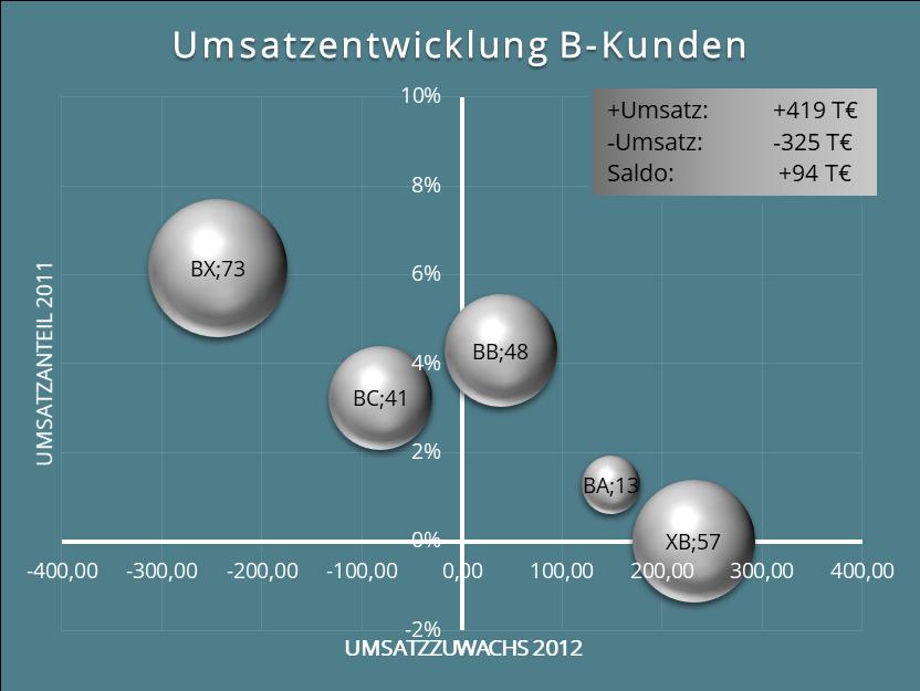 Abb. 12: Grafische Darstellung der ABCX-Analyse für B-Kunden.
