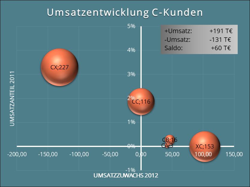 Abb. 14: Grafische Darstellung der ABCX-Analyse für C-Kunden.