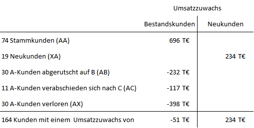 Abb. 11: Ergebnistabelle ABCX-Analyse für A-Kunden