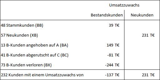 Abb. 13: Ergebnistabelle ABCX-Analyse für B-Kunden