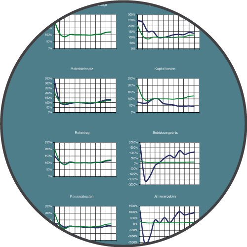 Controlling: Kostenrechnung | Kalkulation | Kennzahlensysteme | Unternehmensplanung | Unternehmenssteuerung | Benchmark