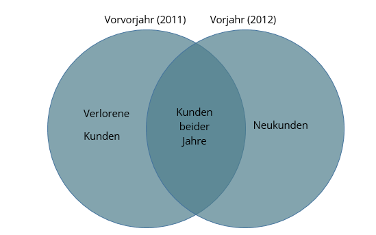 Abb. 7: Grafische Darstellung der Kundenmengen aus  beiden ABC-Analysen.