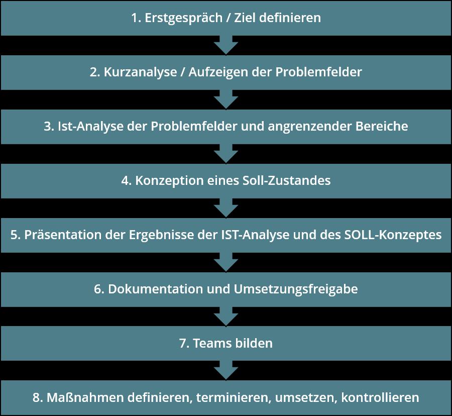 Acht Schritte zu langfristigem Unternehmenserfolg.