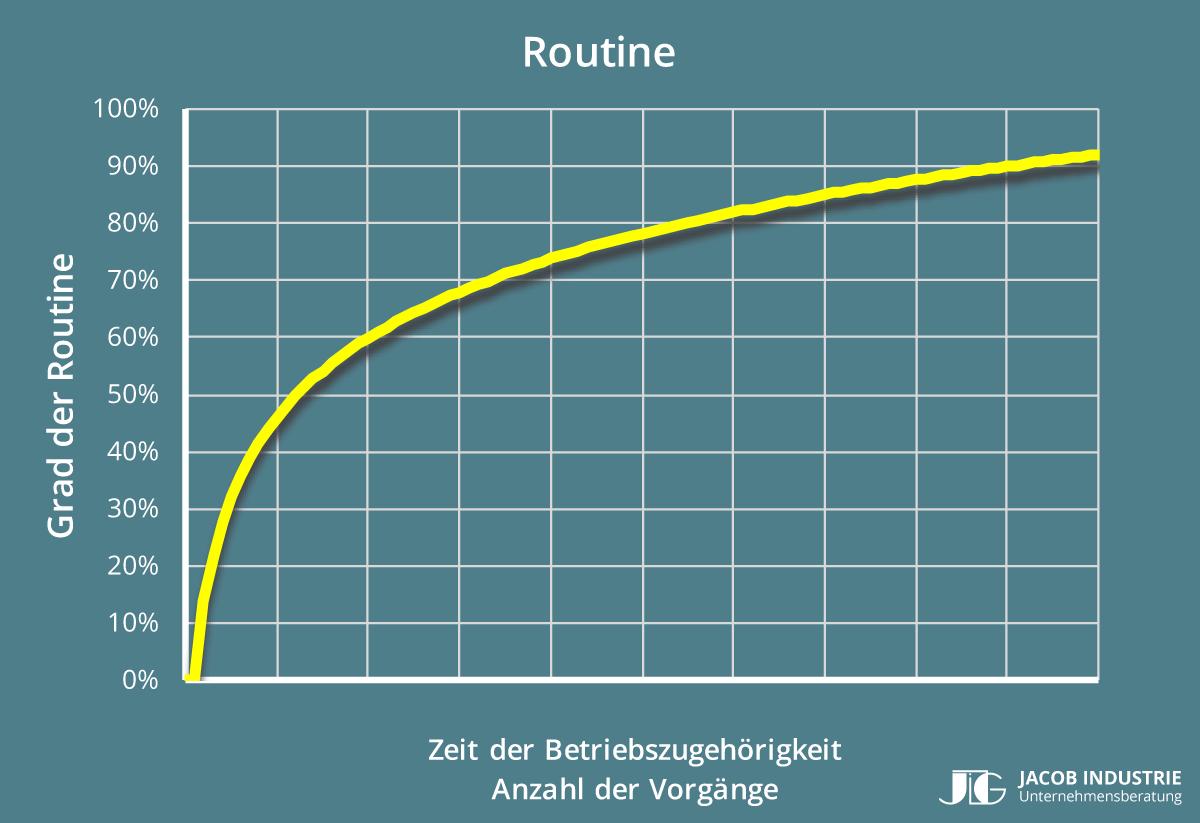Bild 2: Darstellung Grad der Routine in Abhängigkeit zur Betriebszugehörigkeit.