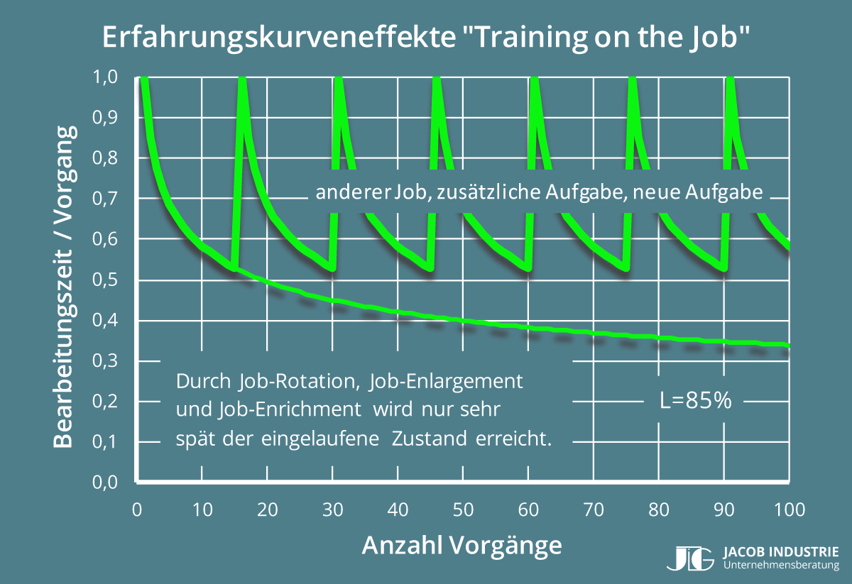 "Bild 4: Erfahrungskurveneffekte ""Training on the Job"""