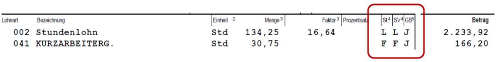 Abrechnung Beispiel: Kurzarbeitergeld bei Stundenlohn